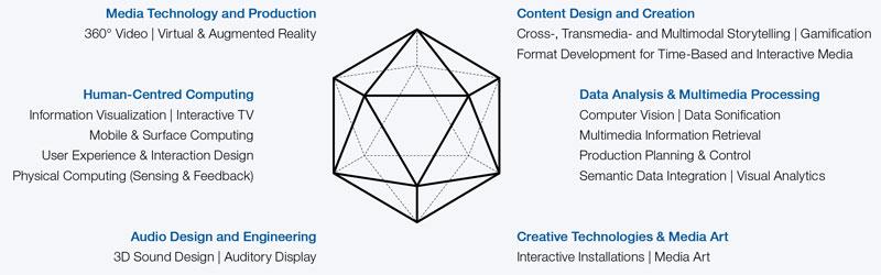 creative research topics