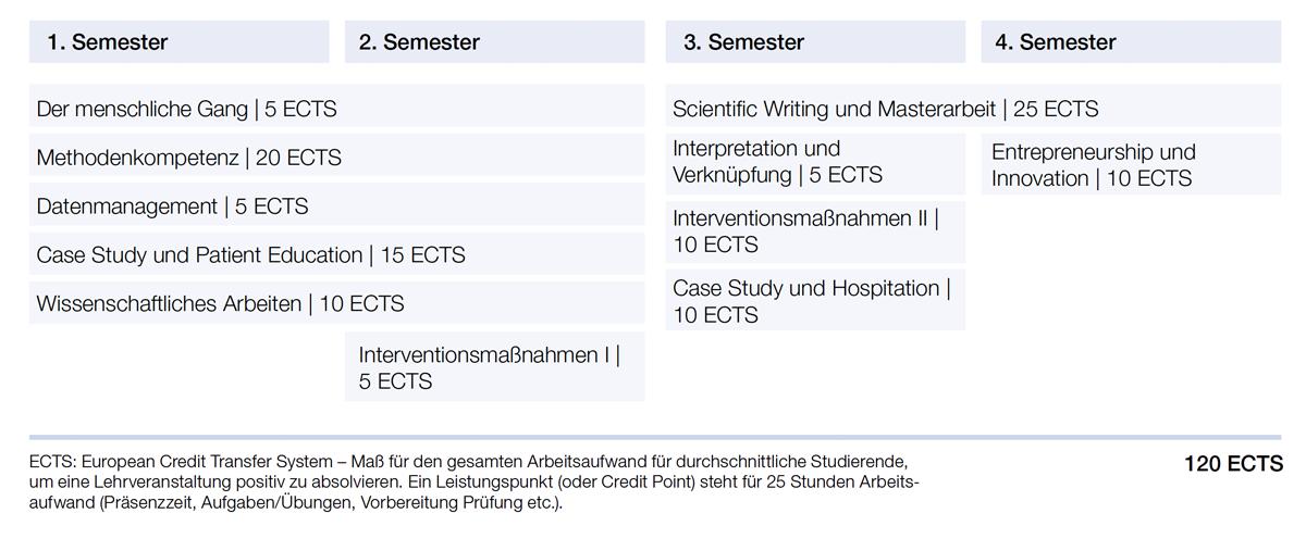 GAIT Semestereinteilung