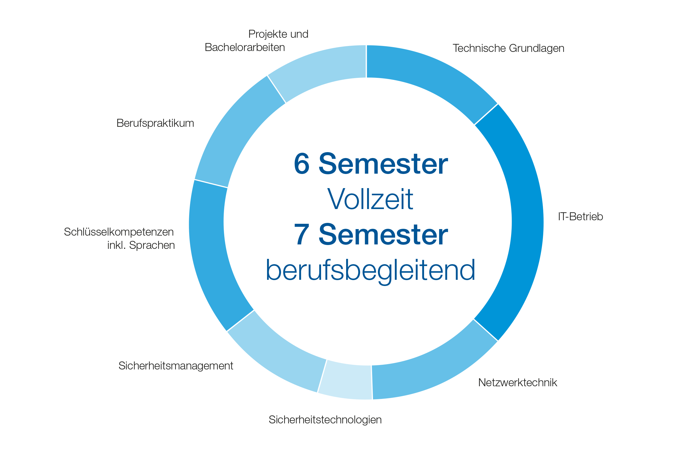 BIS Studieninhalte