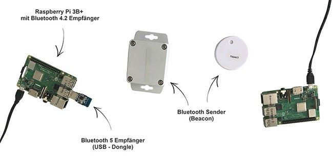 BlueDAT-System.jpg