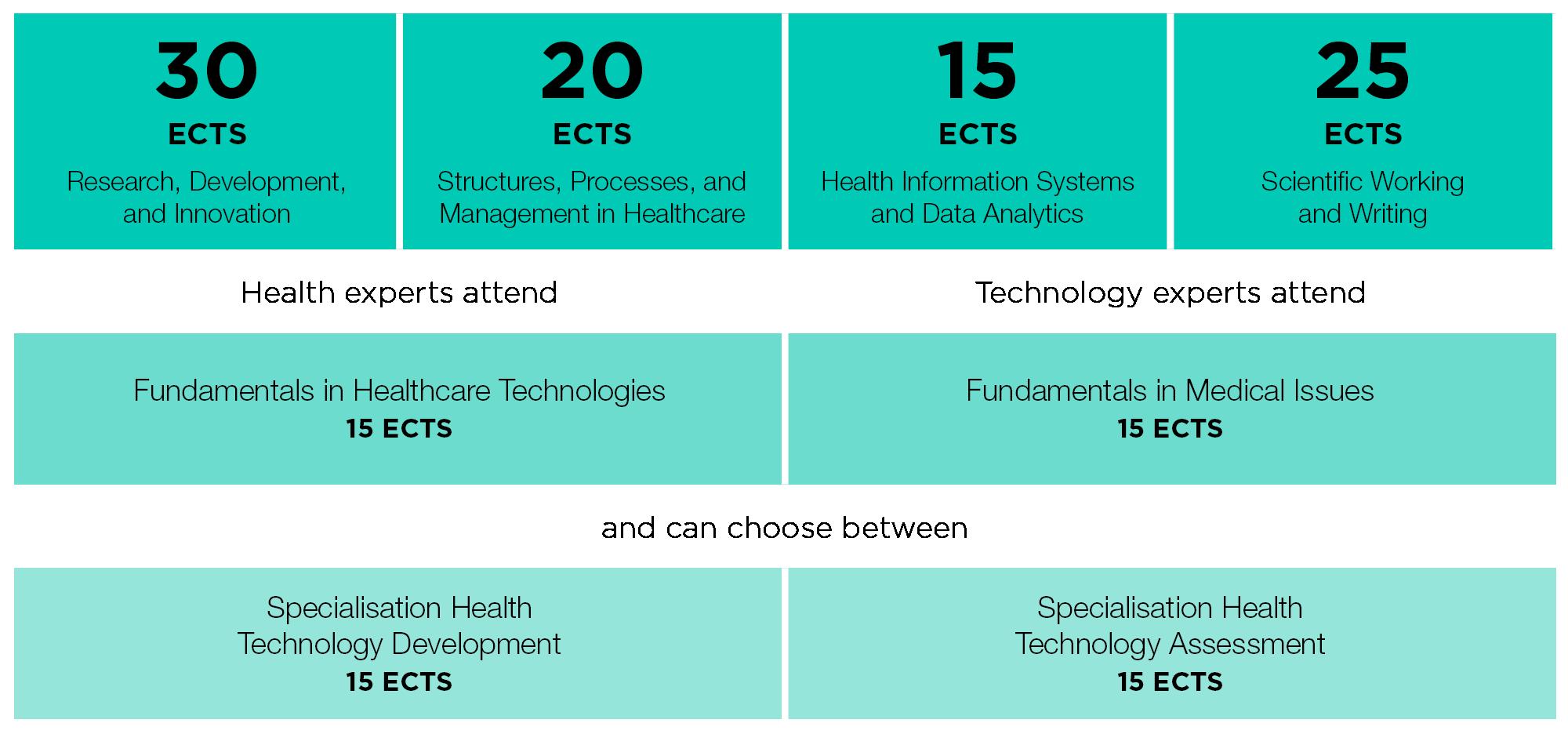 Digital Healthcare Kernkompetenzen