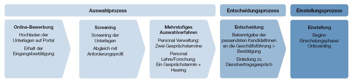 Grafik Bewerbungsprozess