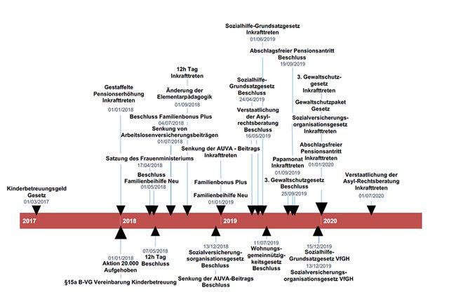 Sozialbarometer