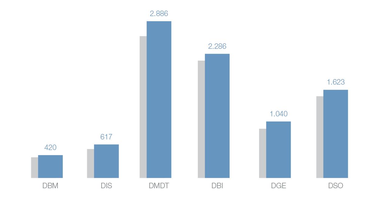 Grafik_Alumni_Web_Statistik2021.jpg