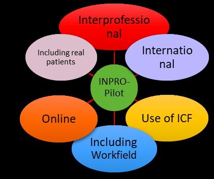 Grafik_Inpro