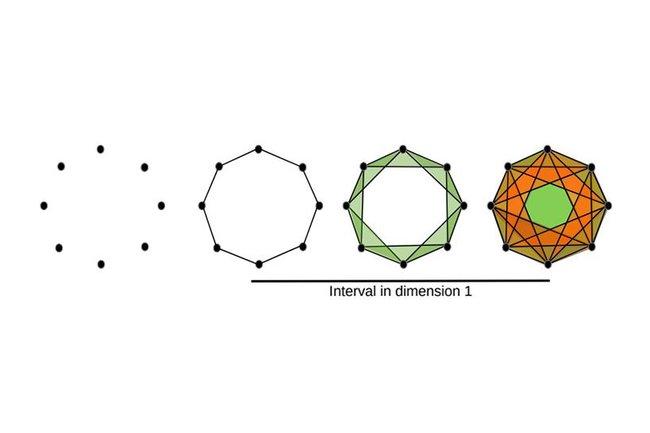 Forscher der Jagiellonian University, der Swansea University und der Fachhochschule St. Pölten präsentieren eine neuartige Methode der topologischen Datenanalyse