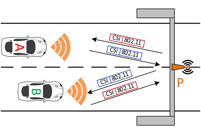 Konzept der Schlüsselgenerierung zwischen zwei Fahrzeugen