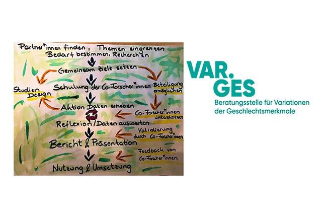 Studierende hielten Workshop im Rahmen des Qualifizierungslehrgangs der Beratungsstelle VAR.GES
