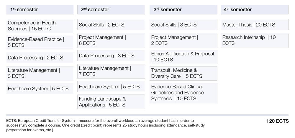 Curriculum Clinical Research