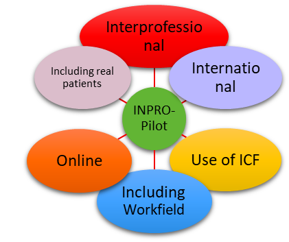 """Now Online: First Information on """"INPRO"""" Project"""